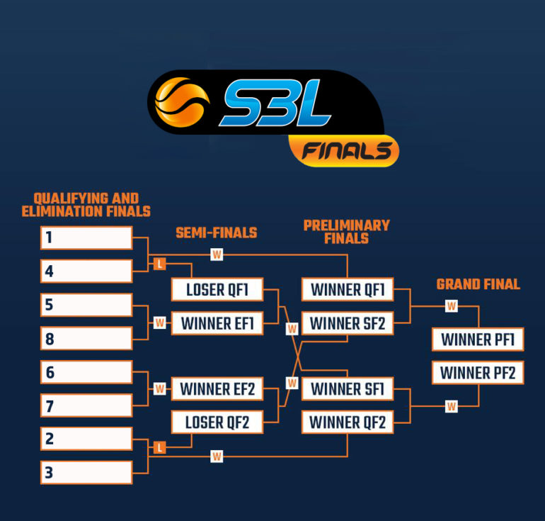 New SBL Finals Model for 2020